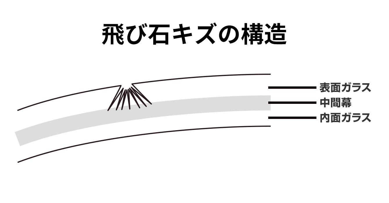 フロントガラスの飛び石ヒビの構造